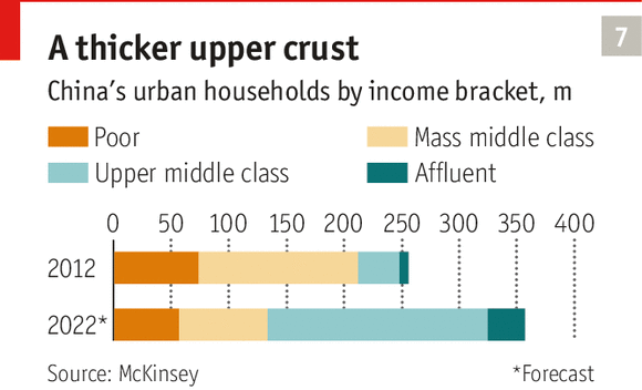 rise of the middle class China's middle class is on fire according to a study by consulting firm mckinsey & company, 76 percent of china's urban population will be considered middle class.