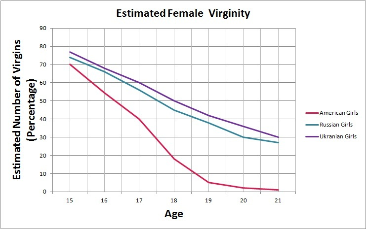 Not average age to lose virginity in usa would like