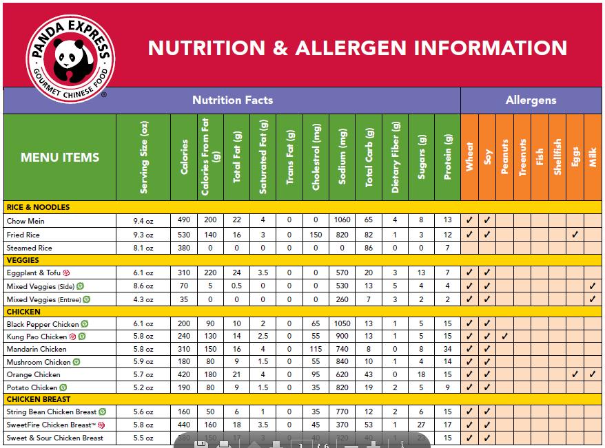 Nutrition Calculator Fast Food