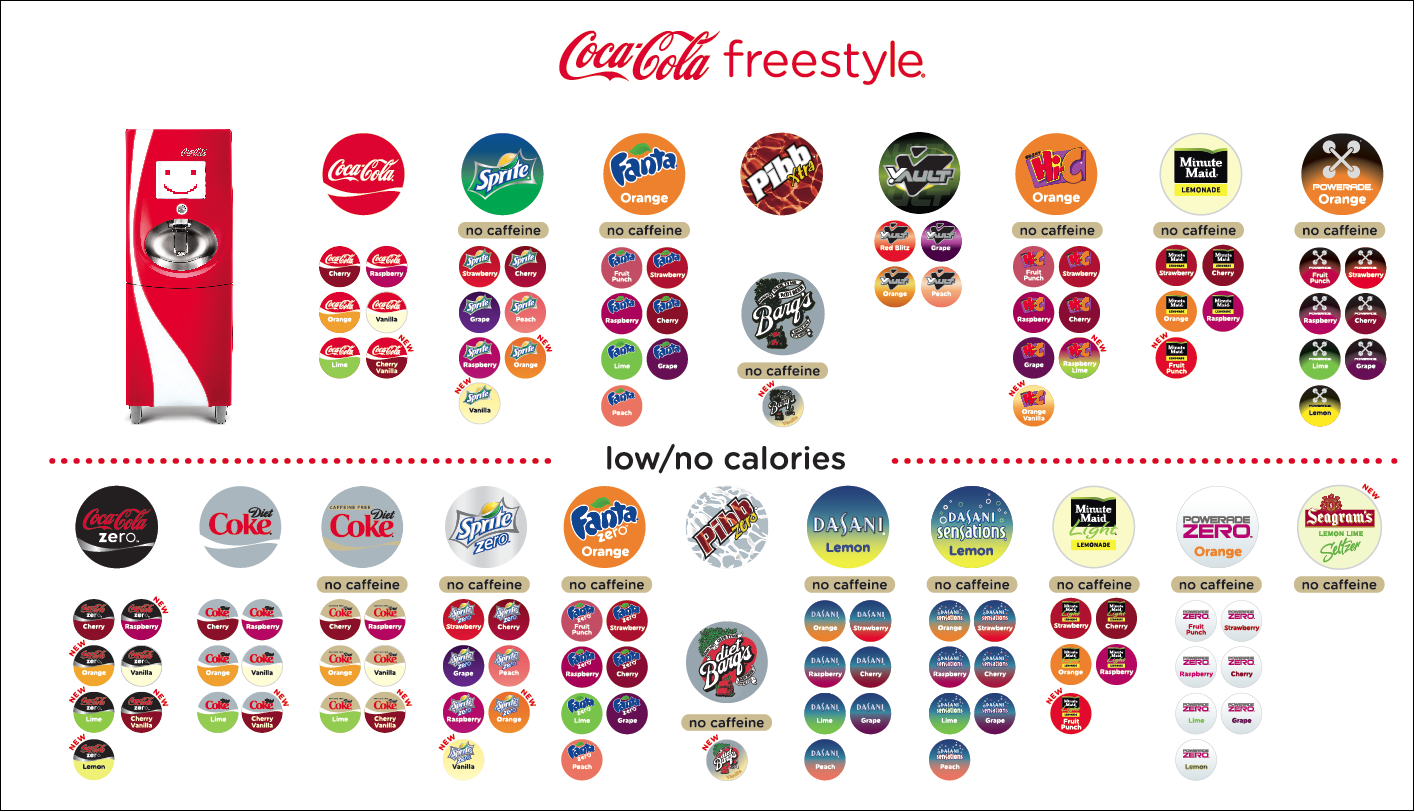 how many subsidiaries does the coca cola have