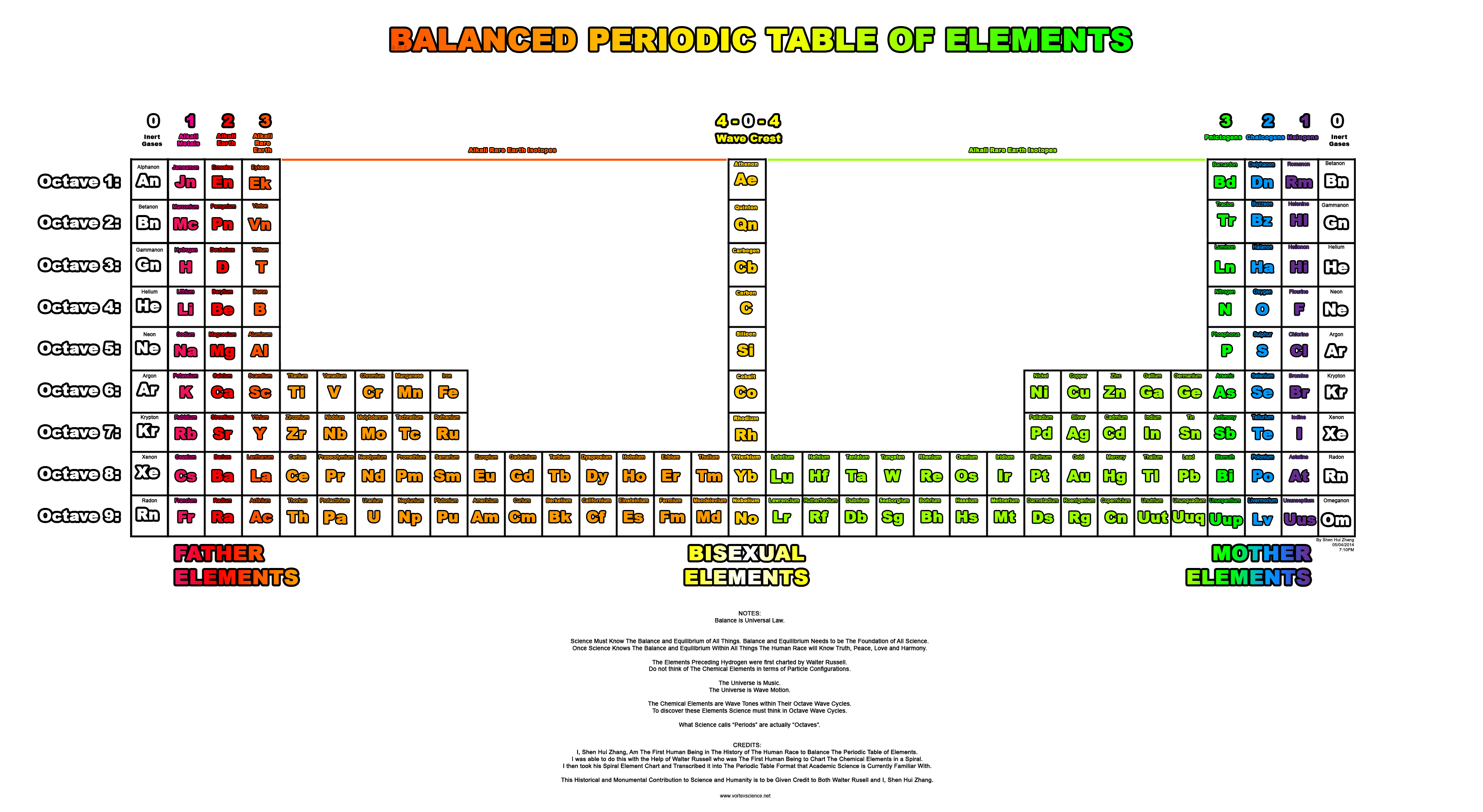 Sci science math the balanced periodic table of elements shen hui zhang wed jun 18 225053 2014 no6599338 gamestrikefo Images